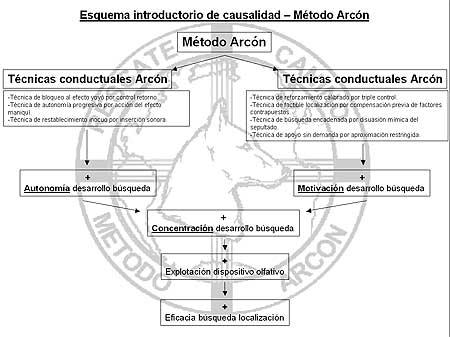 Entrevista con Jaime Parejo, Método Arcón.