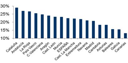 Porcentaje de hoteles que admiten perros (2012).