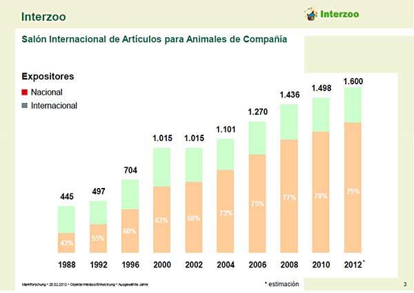 Interzoo 2012, Feria Internacional del Animal de Compañía (Profesionales). 1.600 expositores.