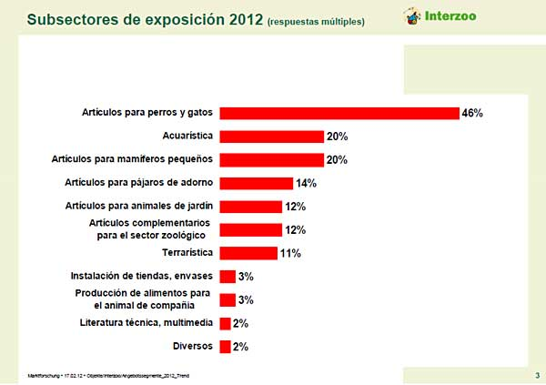 Interzoo 2012. Sectores.