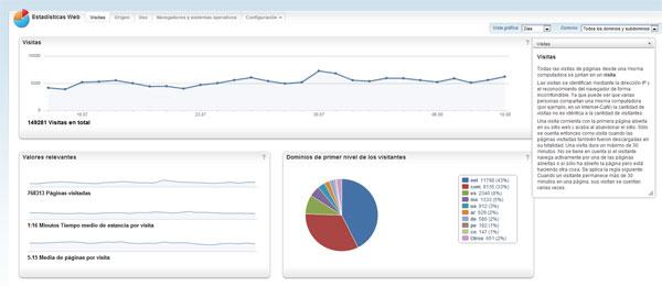 Estadística de visitas doogweb, julio 2012.