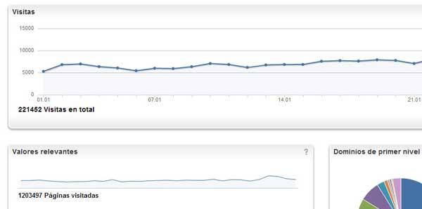 Doogweb en cifras: Mas de 1.200.000 de páginas vistas al mes...