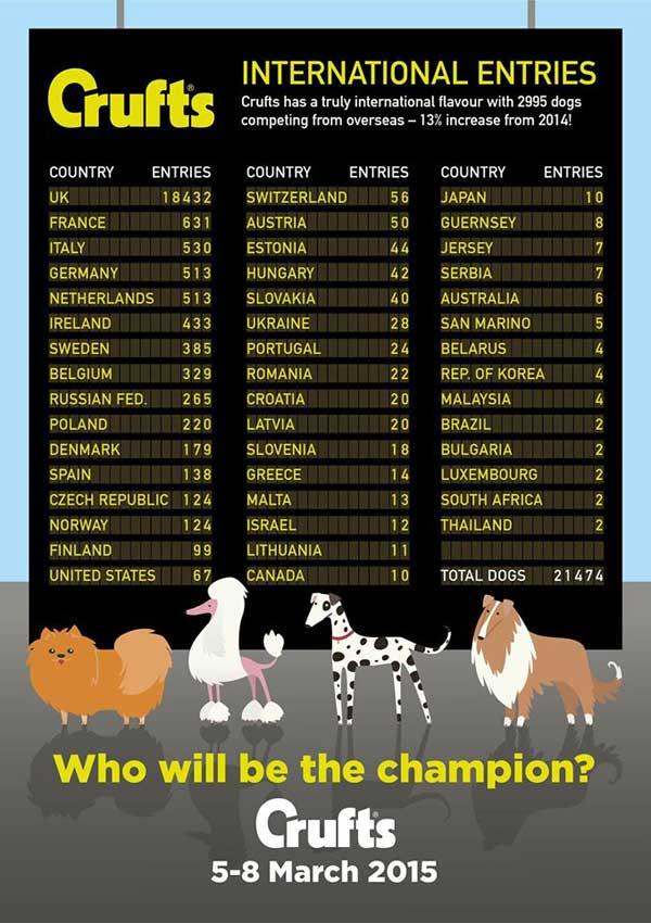 @KCLovesDogs Crufts 2015 se celebrará del 5 al 8 de marzo próximos, más de 21.000 perros en competición.